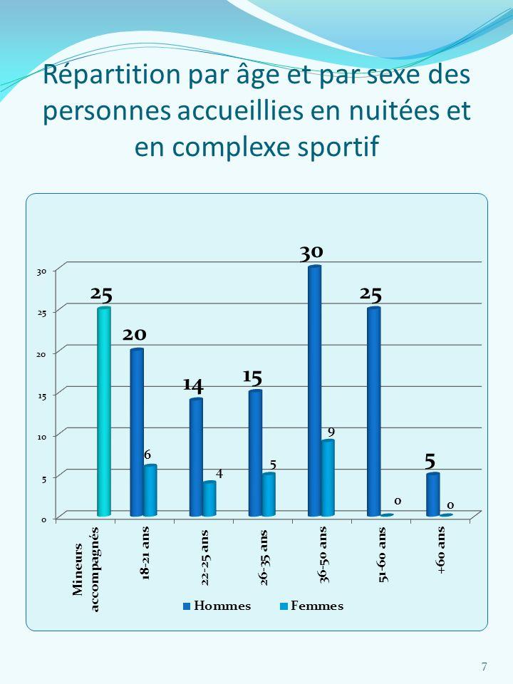 Répartition par âge et par sexe des personnes accueillies en nuitées et en complexe sportif