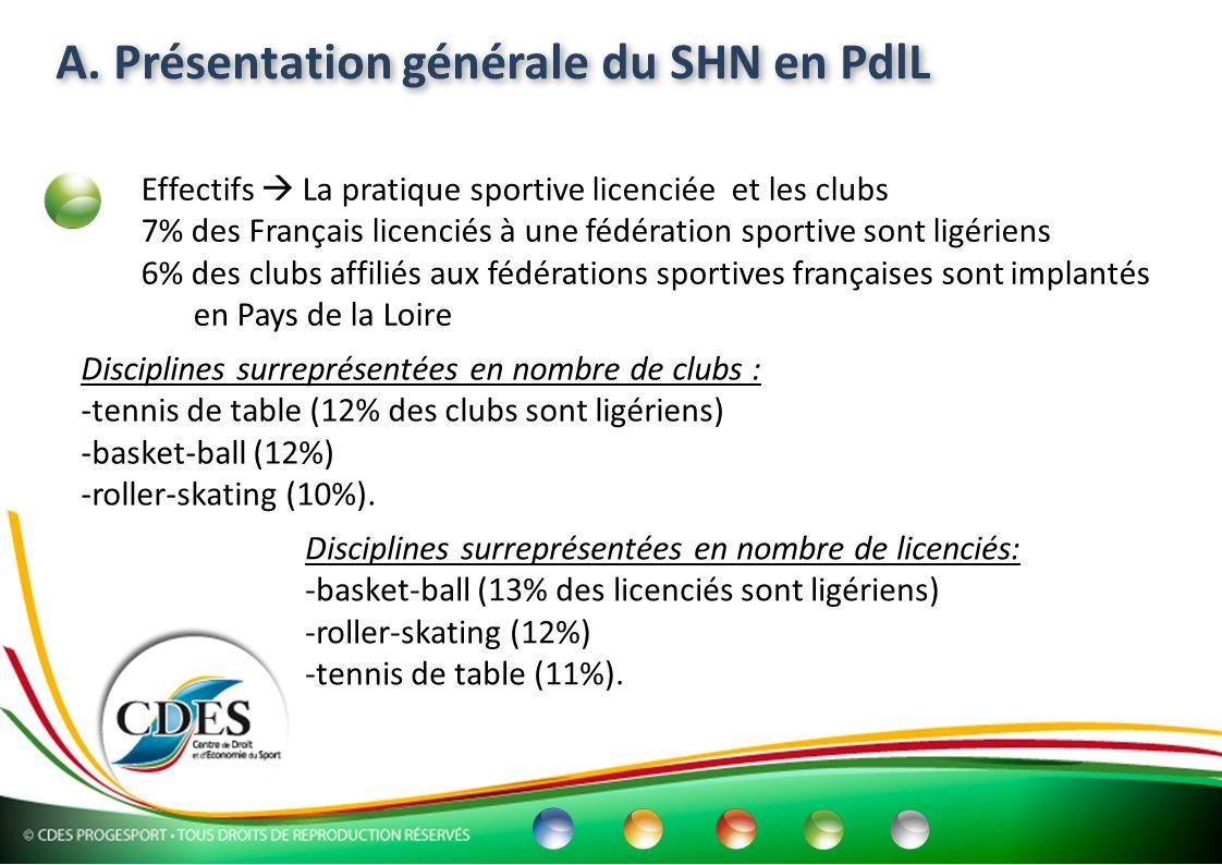 A. Présentation générale du SHN en PdlL