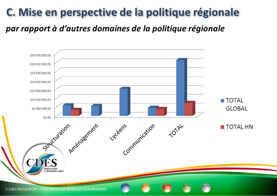 C. Mise en perspective de la politique régionale