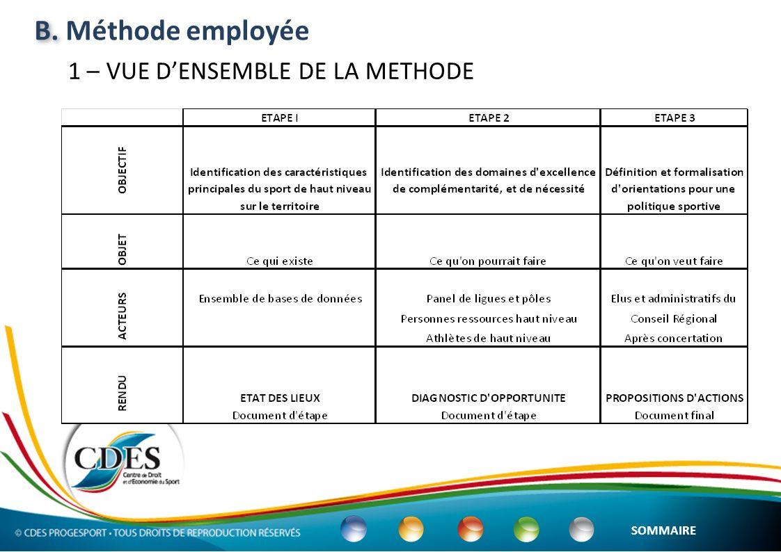 B. Méthode employée 1 – VUE D'ENSEMBLE DE LA METHODE SOMMAIRE