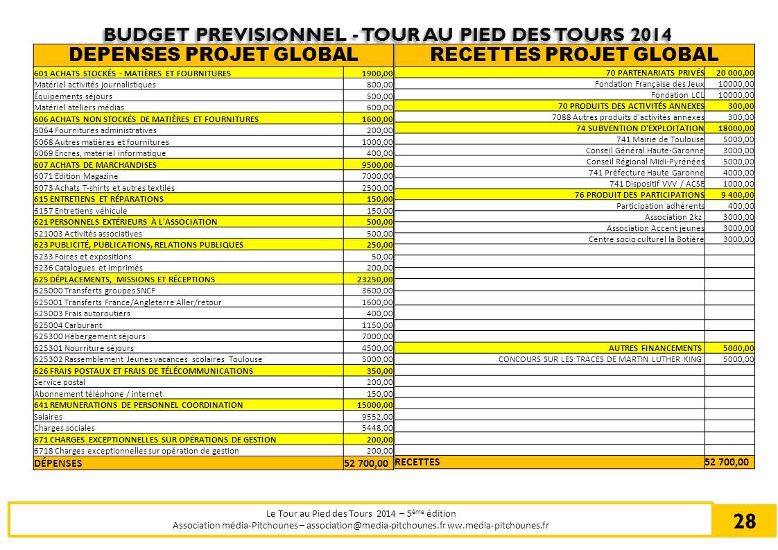 BUDGET PREVISIONNEL - TOUR AU PIED DES TOURS 2014