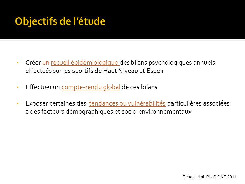 Objectifs de l'étude Créer un recueil épidémiologique des bilans psychologiques annuels effectués sur les sportifs de Haut Niveau et Espoir.