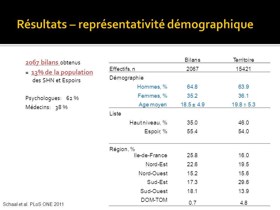 Résultats – représentativité démographique