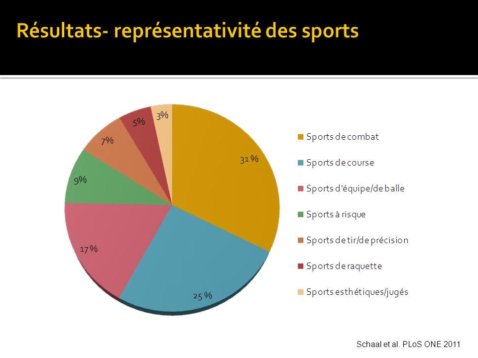 Résultats- représentativité des sports