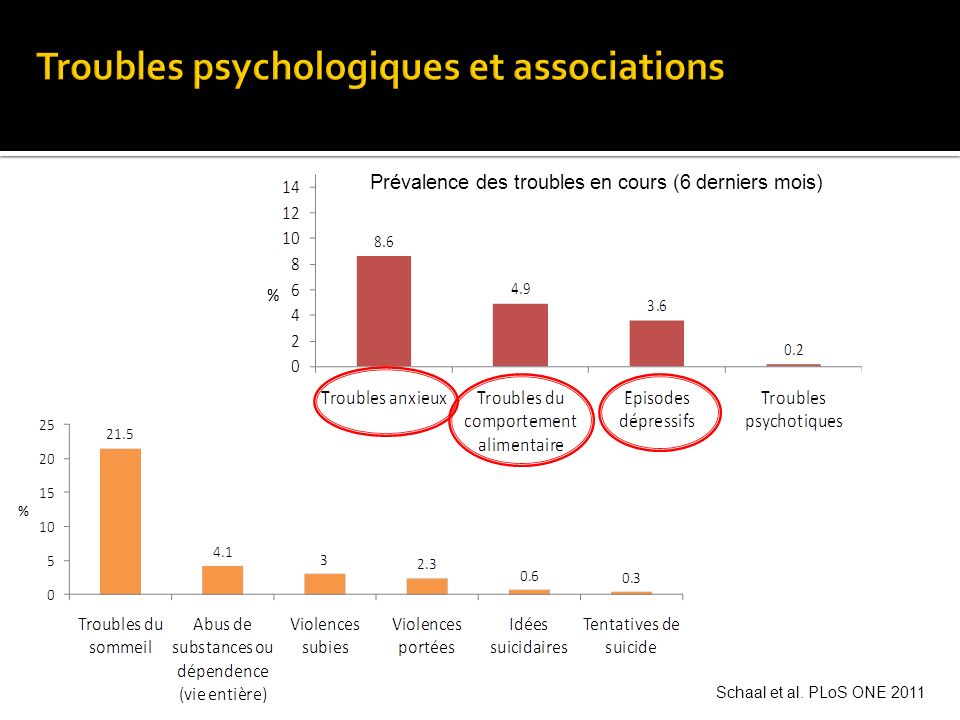 Troubles psychologiques et associations