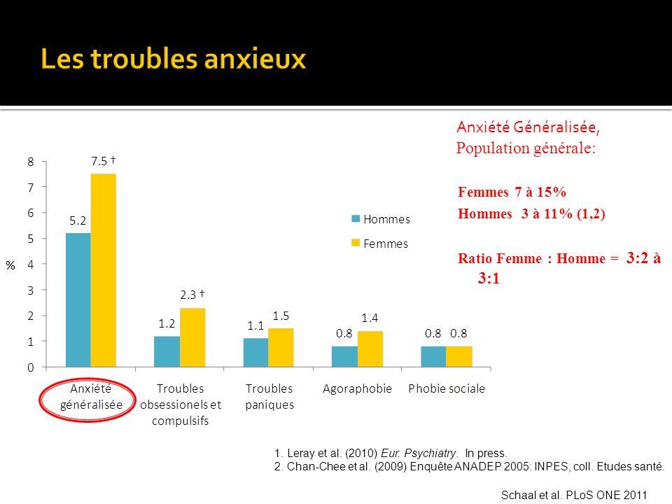 Les troubles anxieux Anxiété Généralisée, Population générale: