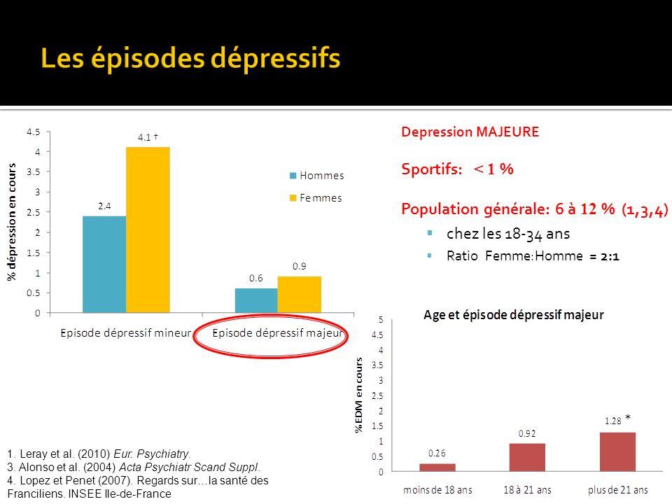 Les épisodes dépressifs