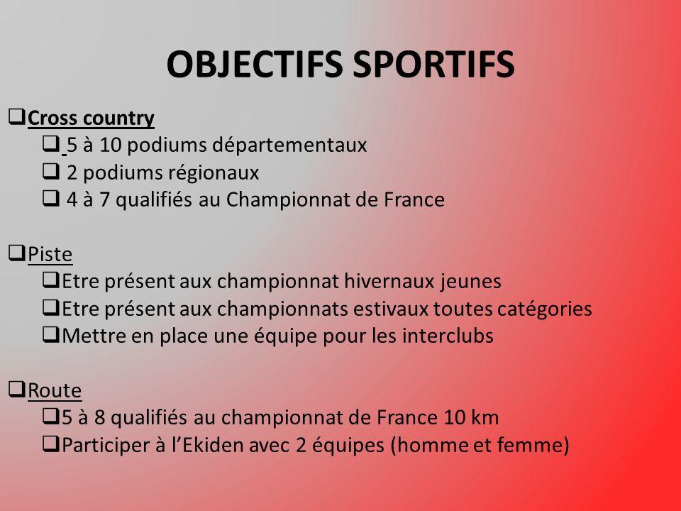 OBJECTIFS SPORTIFS Cross country 5 à 10 podiums départementaux