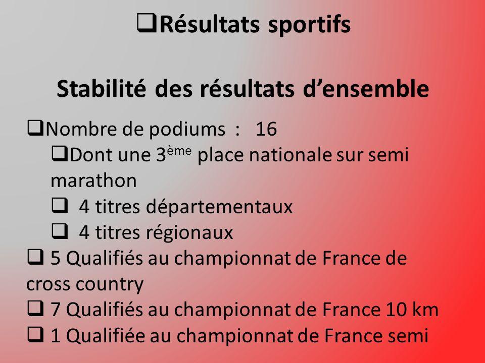 Résultats sportifs Stabilité des résultats d'ensemble