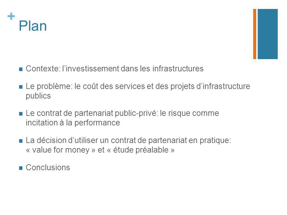 Plan Contexte: l'investissement dans les infrastructures