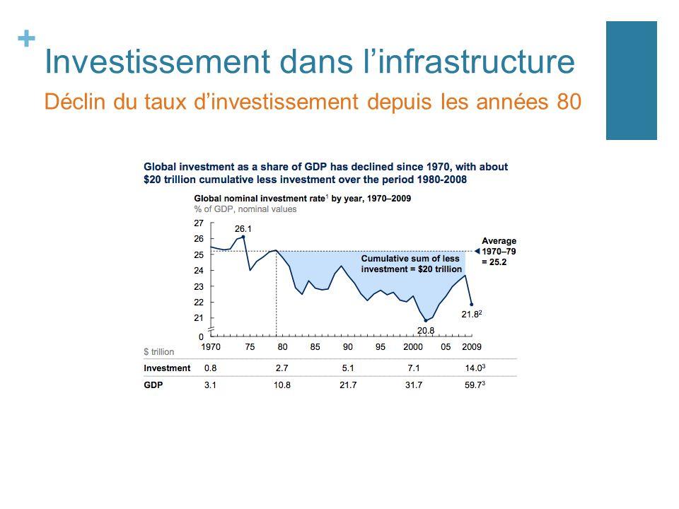 Investissement dans l'infrastructure