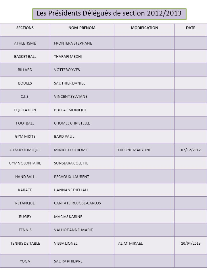 Les Présidents Délégués de section 2012/2013