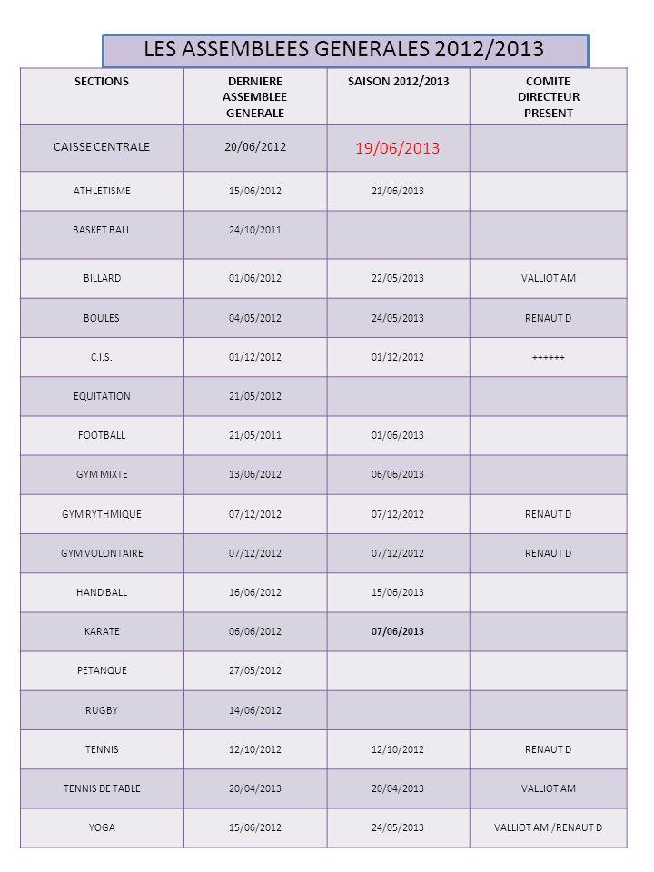LES ASSEMBLEES GENERALES 2012/2013
