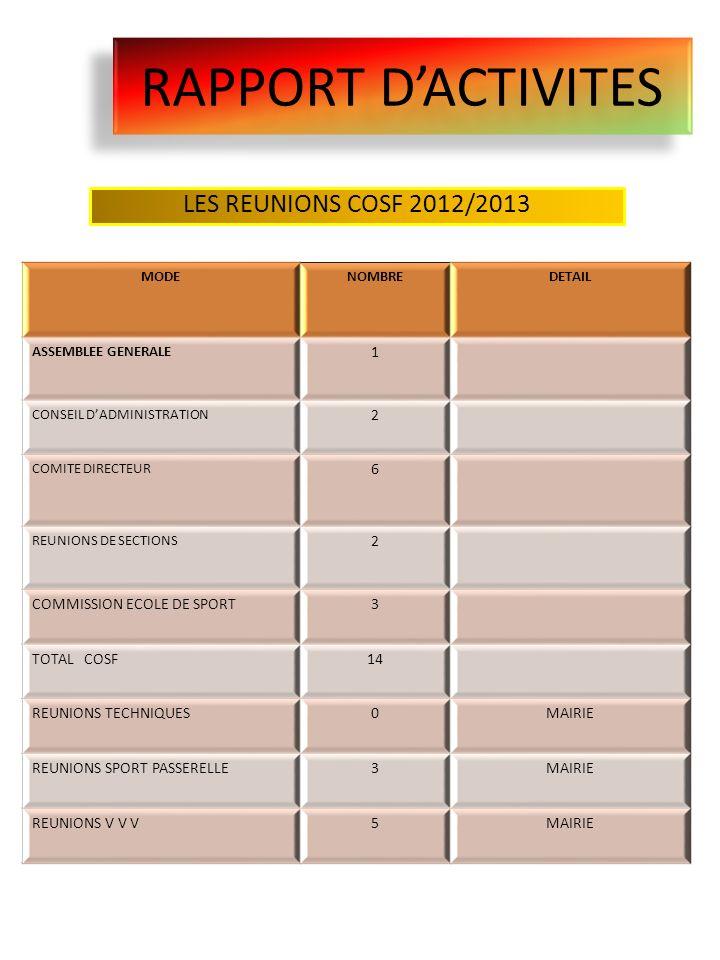 RAPPORT D'ACTIVITES LES REUNIONS COSF 2012/2013 1 2 6