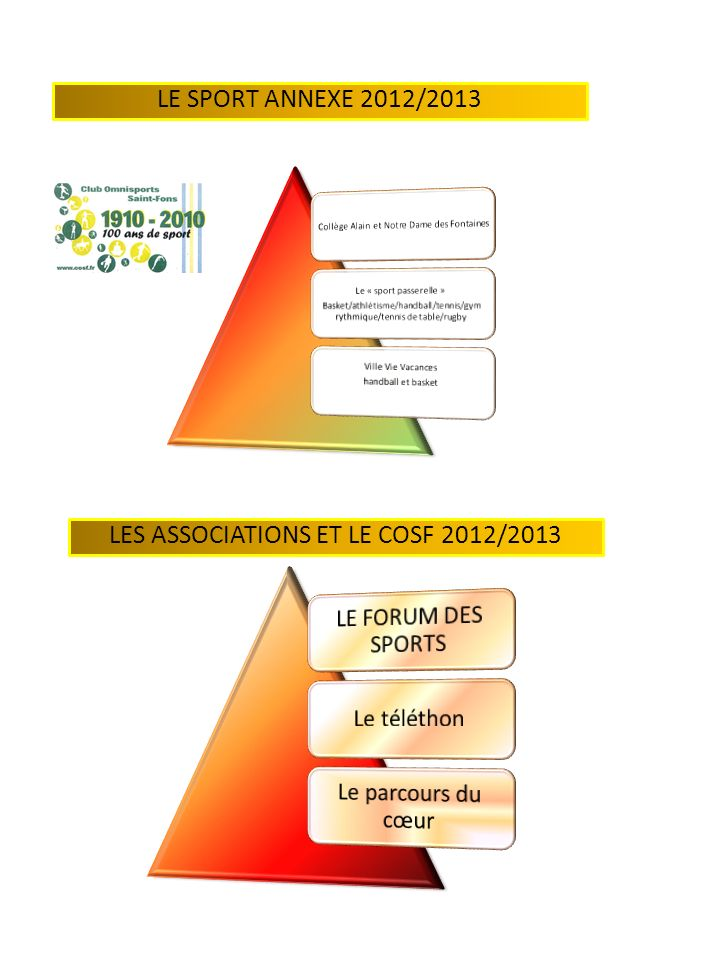 LES ASSOCIATIONS ET LE COSF 2012/2013