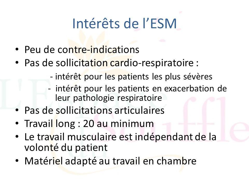 Intérêts de l'ESM Peu de contre-indications