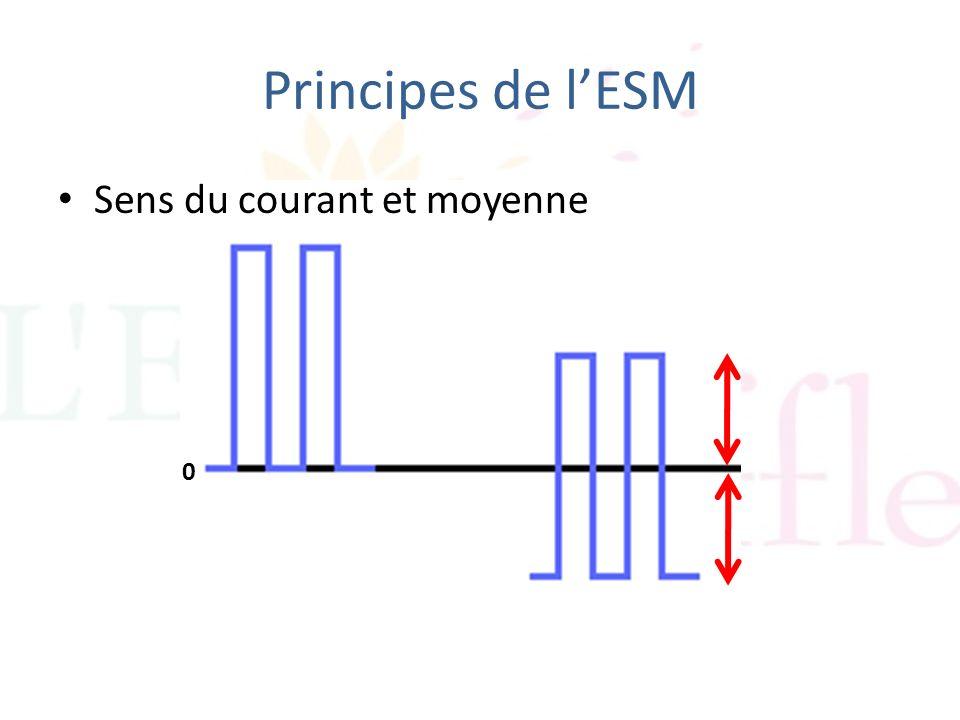 Principes de l'ESM Sens du courant et moyenne