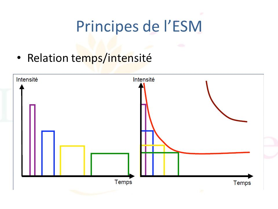Principes de l'ESM Relation temps/intensité