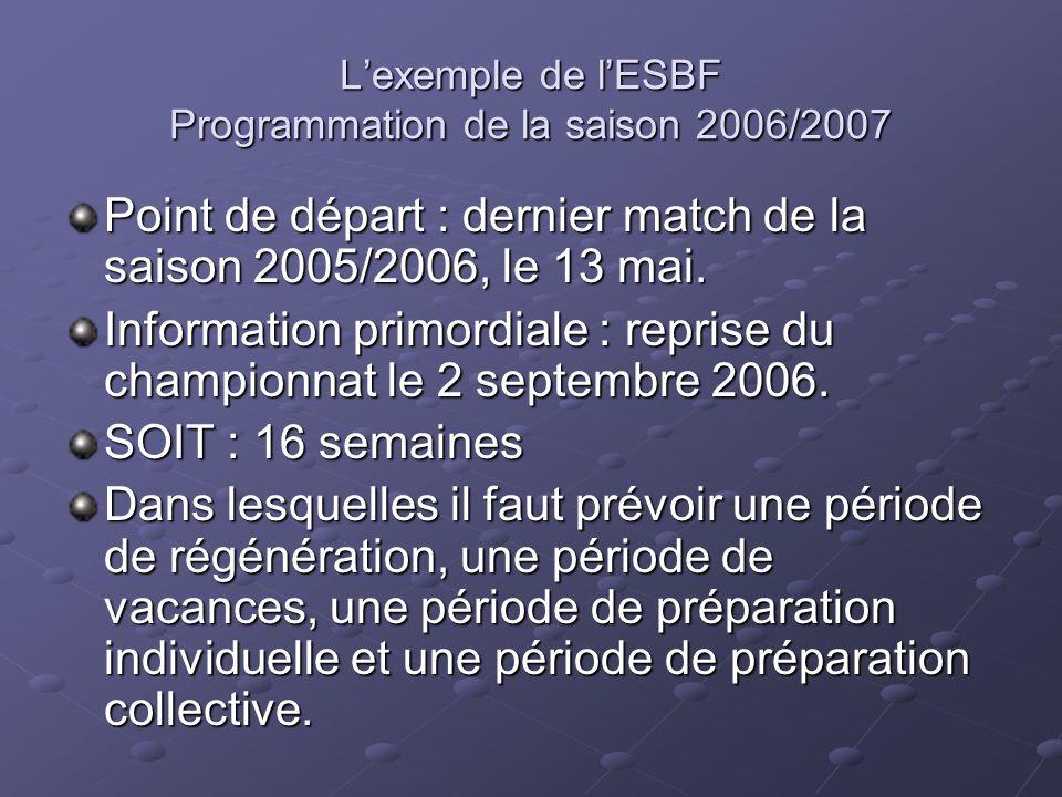 L'exemple de l'ESBF Programmation de la saison 2006/2007