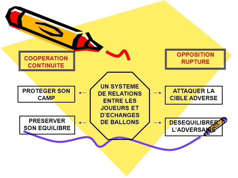 UN SYSTEME DE RELATIONS ENTRE LES JOUEURS ET D'ECHANGES DE BALLONS