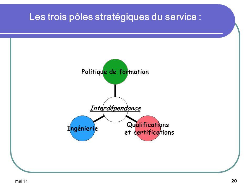 Les trois pôles stratégiques du service :