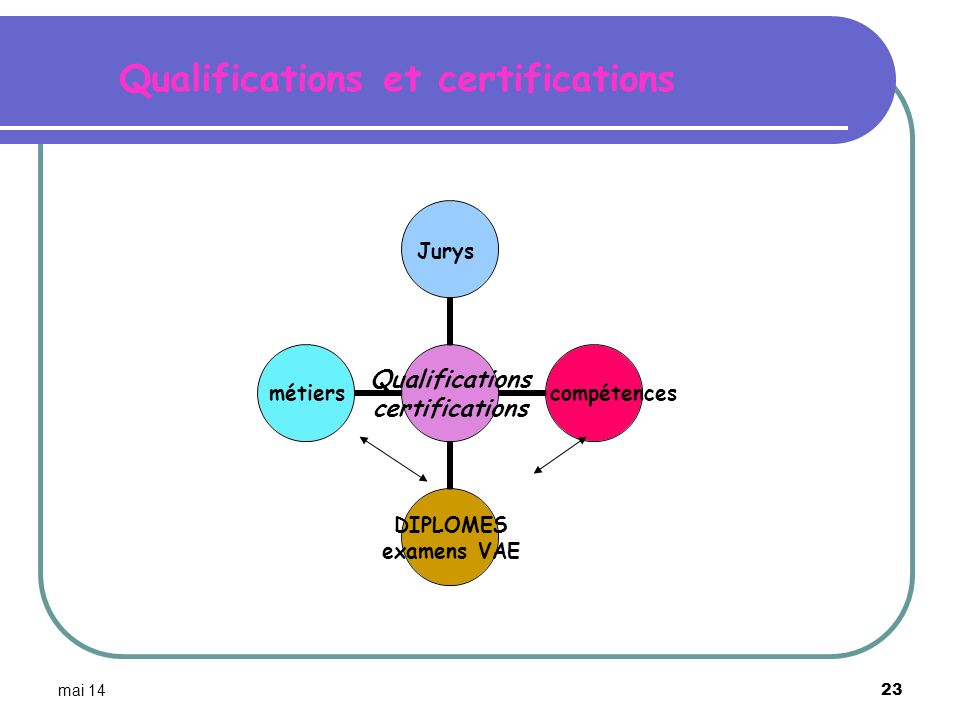 Qualifications et certifications