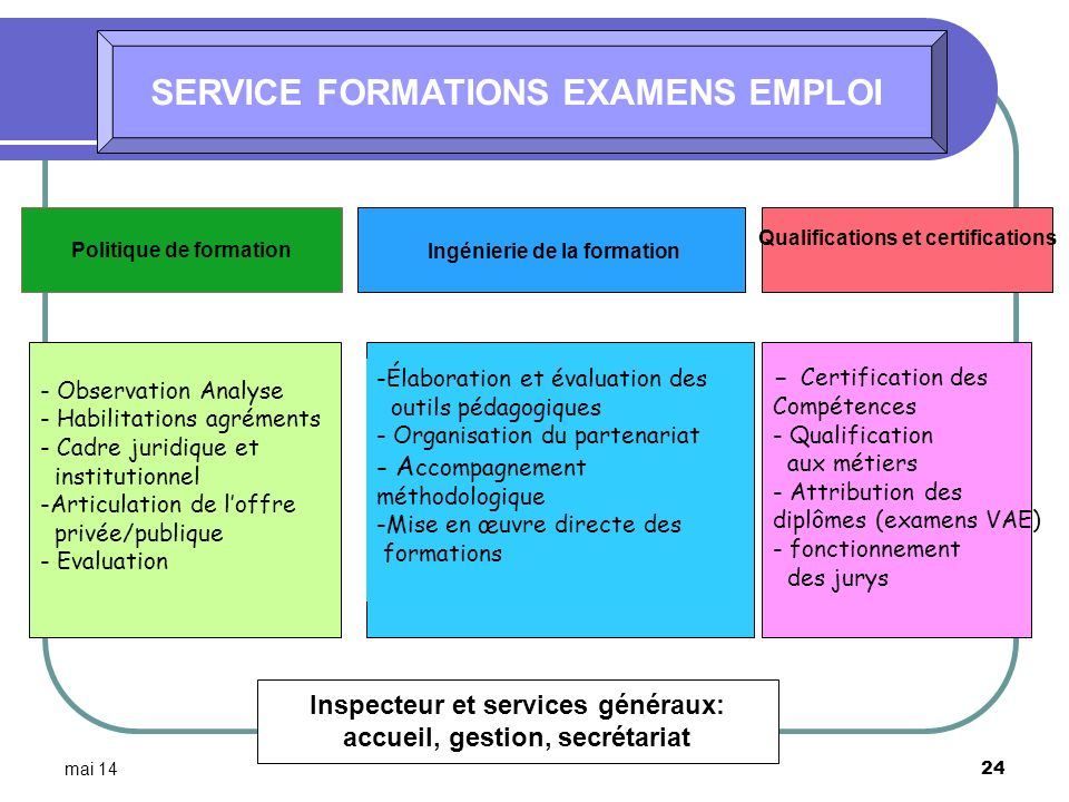SERVICE FORMATIONS EXAMENS EMPLOI