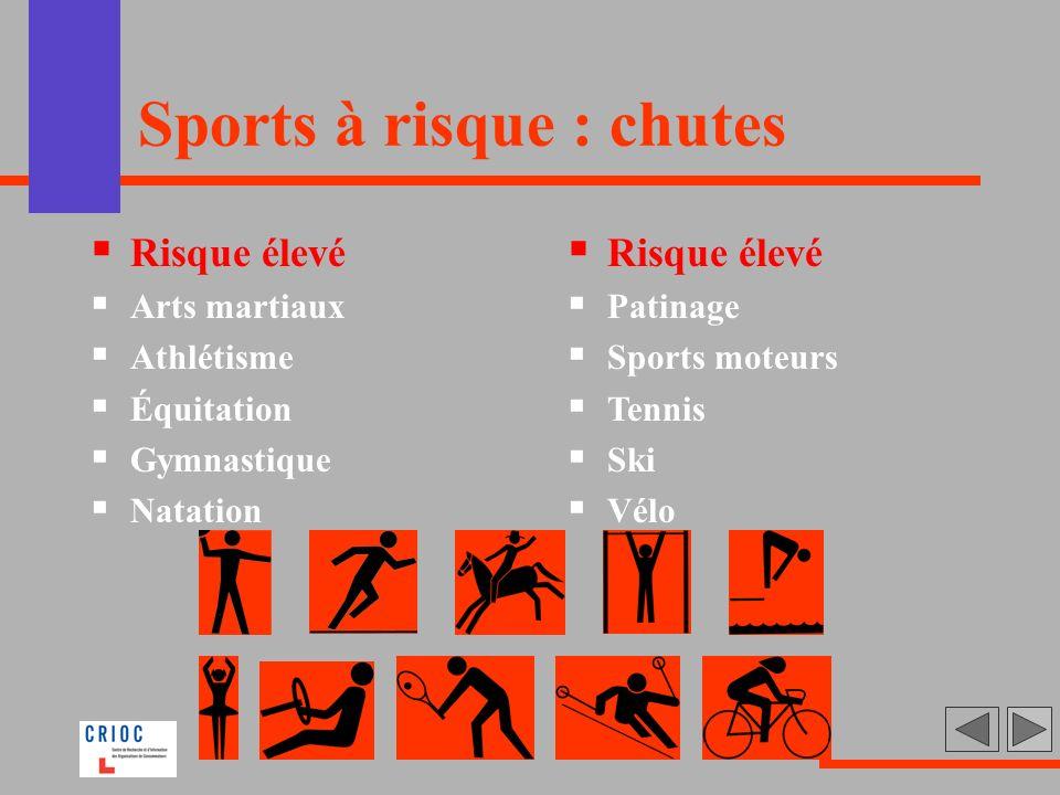 Sports à risque : chutes