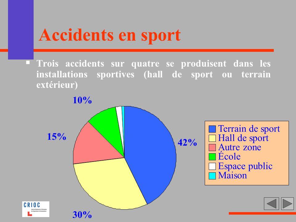 Accidents en sport Trois accidents sur quatre se produisent dans les installations sportives (hall de sport ou terrain extérieur)