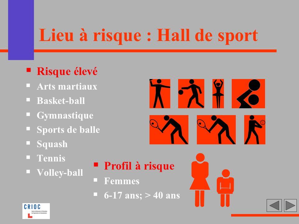 Lieu à risque : Hall de sport