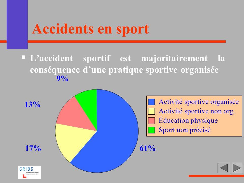 Accidents en sport L'accident sportif est majoritairement la conséquence d'une pratique sportive organisée.