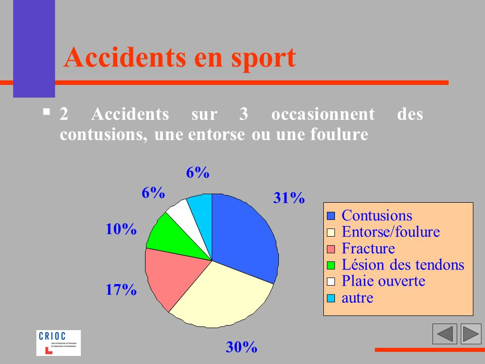 Accidents en sport 2 Accidents sur 3 occasionnent des contusions, une entorse ou une foulure. 31% 30%