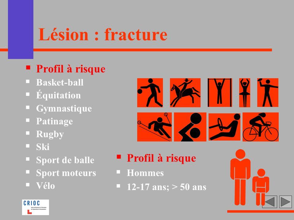 Lésion : fracture Profil à risque Profil à risque Basket-ball