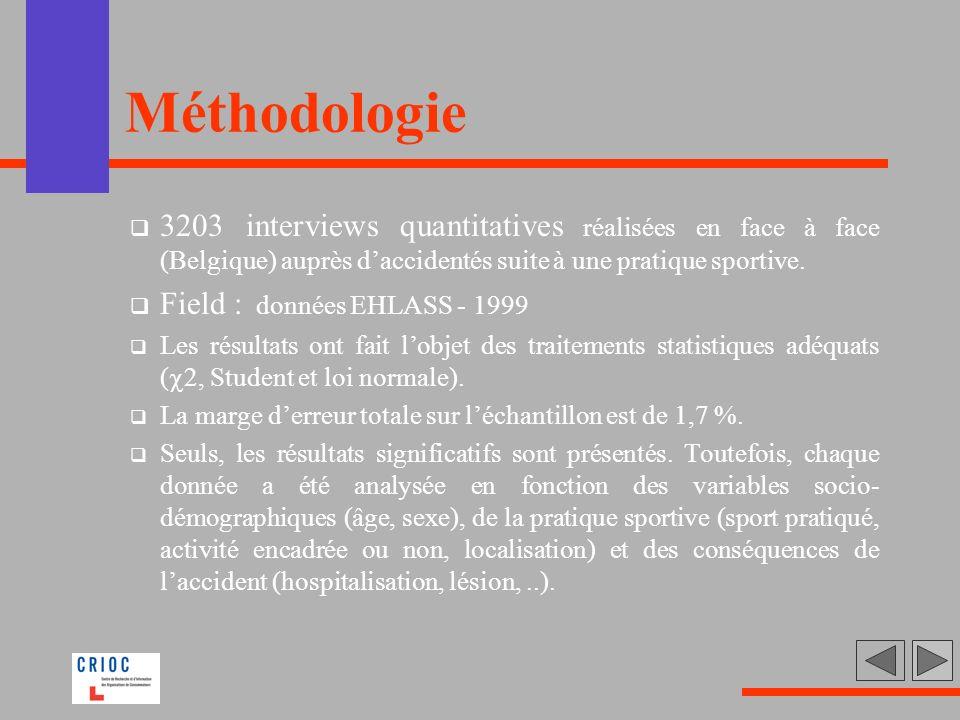 Méthodologie 3203 interviews quantitatives réalisées en face à face (Belgique) auprès d'accidentés suite à une pratique sportive.