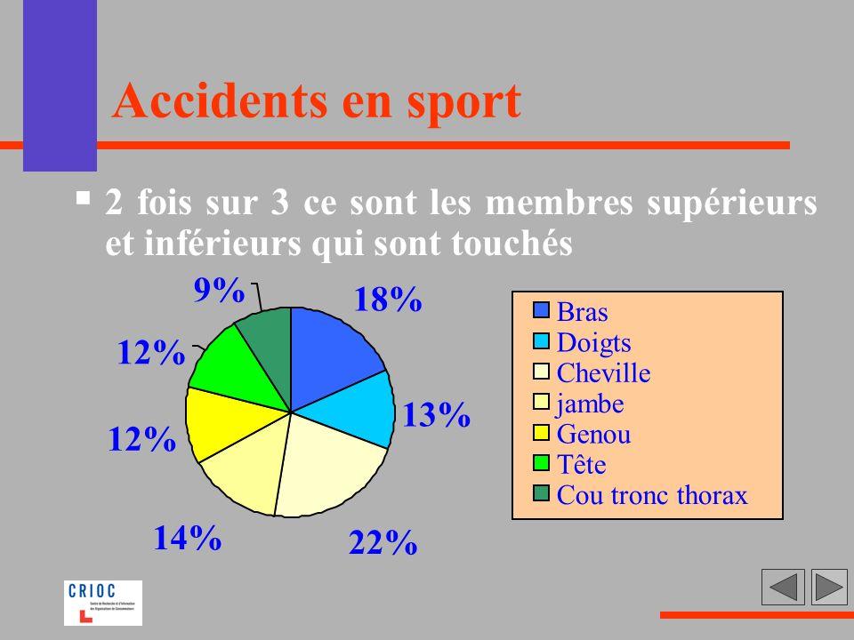 Accidents en sport 2 fois sur 3 ce sont les membres supérieurs et inférieurs qui sont touchés. 18%