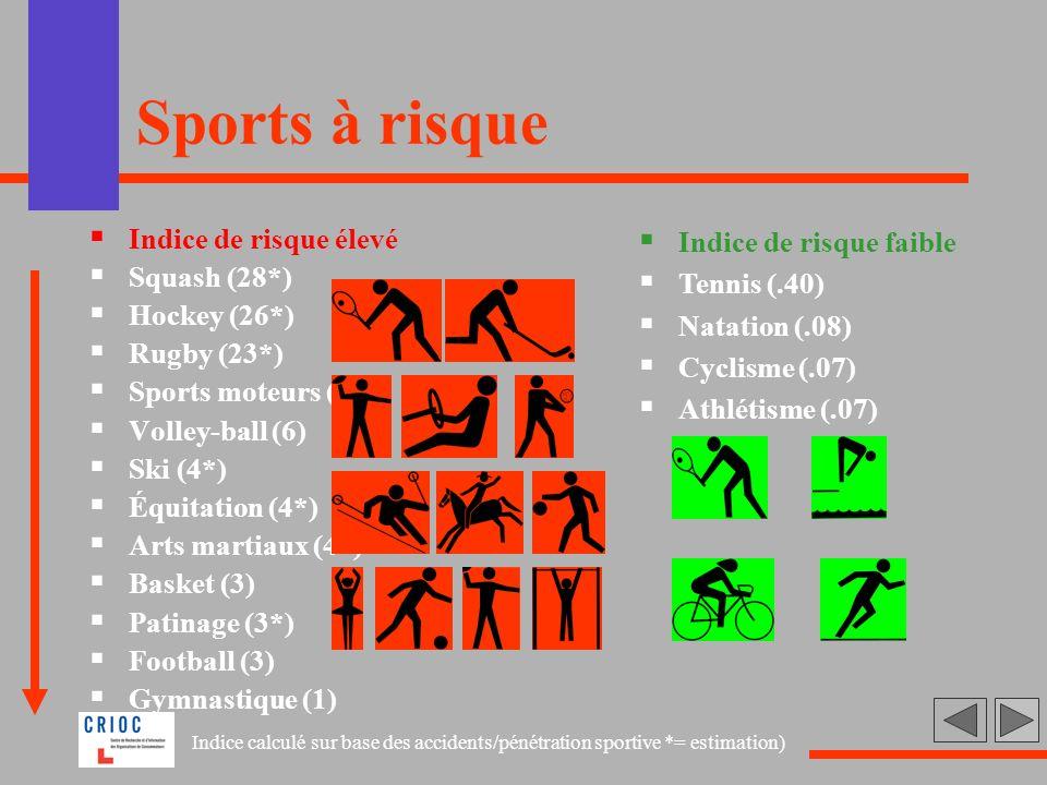 Sports à risque Indice de risque élevé Squash (28*) Hockey (26*)