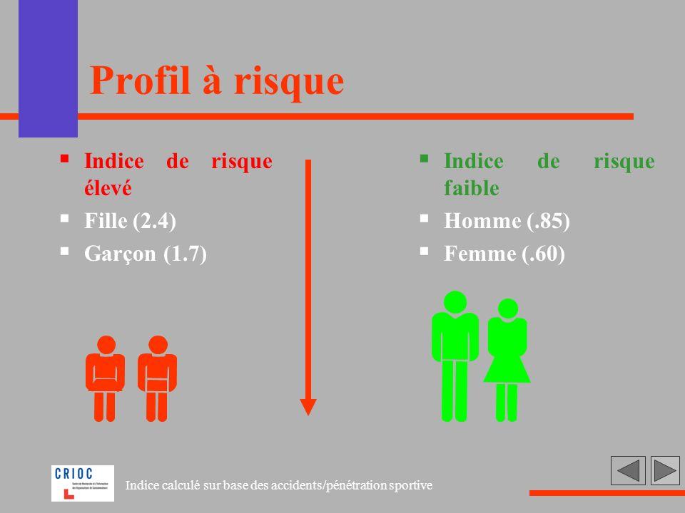 Profil à risque Indice de risque élevé Fille (2.4) Garçon (1.7)