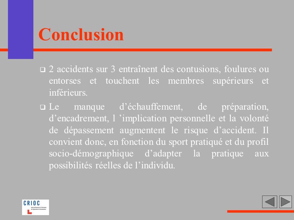 Conclusion 2 accidents sur 3 entraînent des contusions, foulures ou entorses et touchent les membres supérieurs et inférieurs.