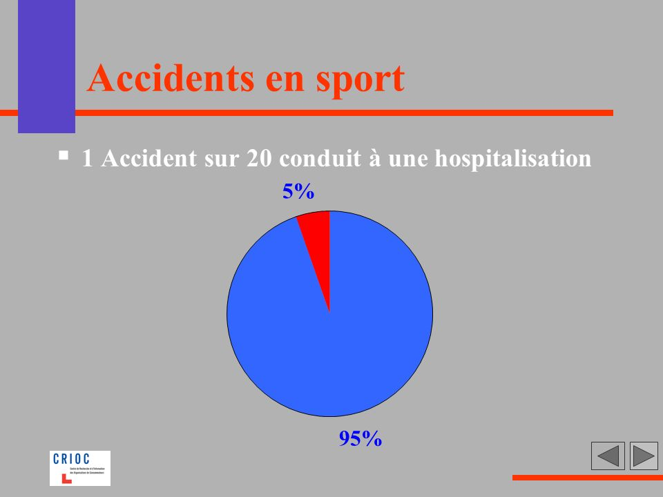 Accidents en sport 1 Accident sur 20 conduit à une hospitalisation 5%