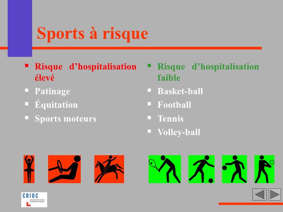 Sports à risque Risque d'hospitalisation élevé Patinage Équitation