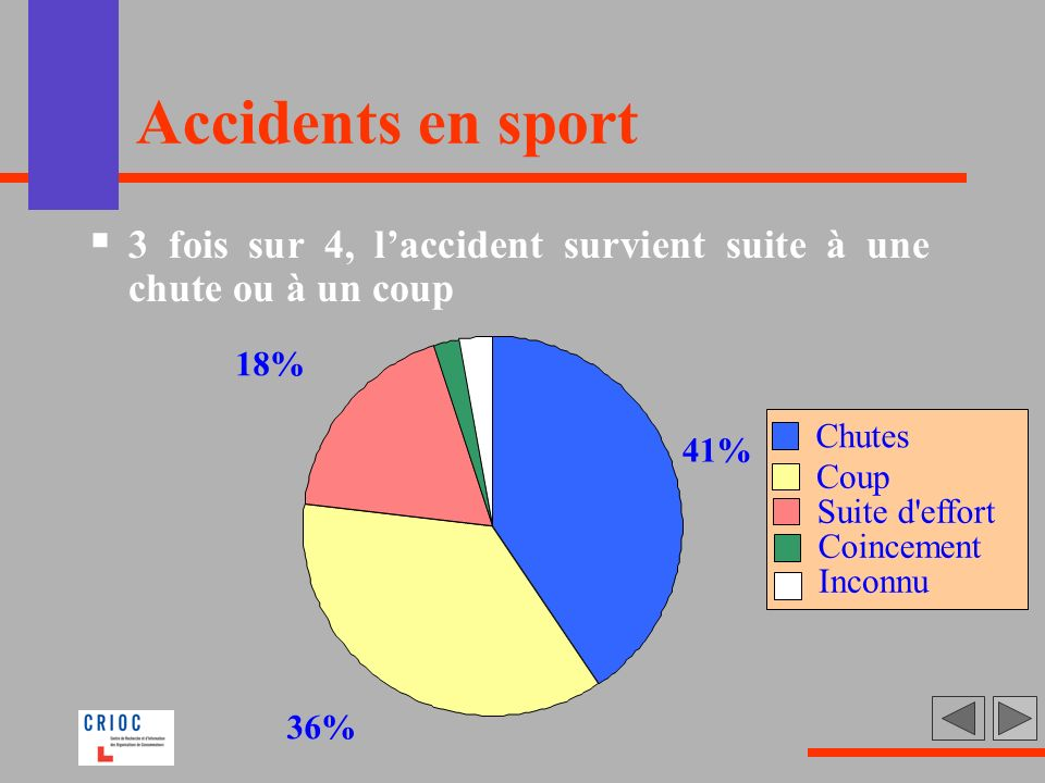 Accidents en sport 3 fois sur 4, l'accident survient suite à une chute ou à un coup. 41% 36% 18%