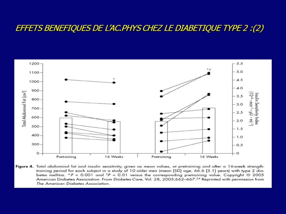EFFETS BENEFIQUES DE L'AC.PHYS CHEZ LE DIABETIQUE TYPE 2 :(2)