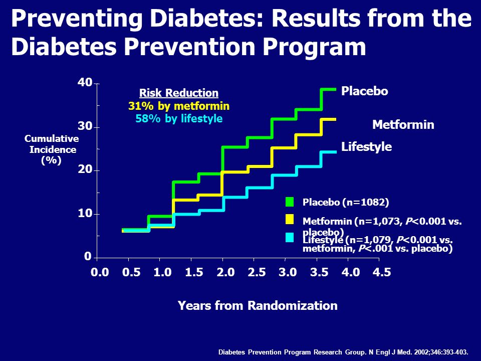 Preventing Diabetes: Results from the Diabetes Prevention Program