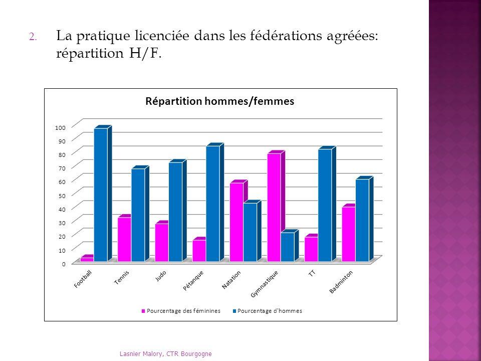 La pratique licenciée dans les fédérations agréées: répartition H/F.