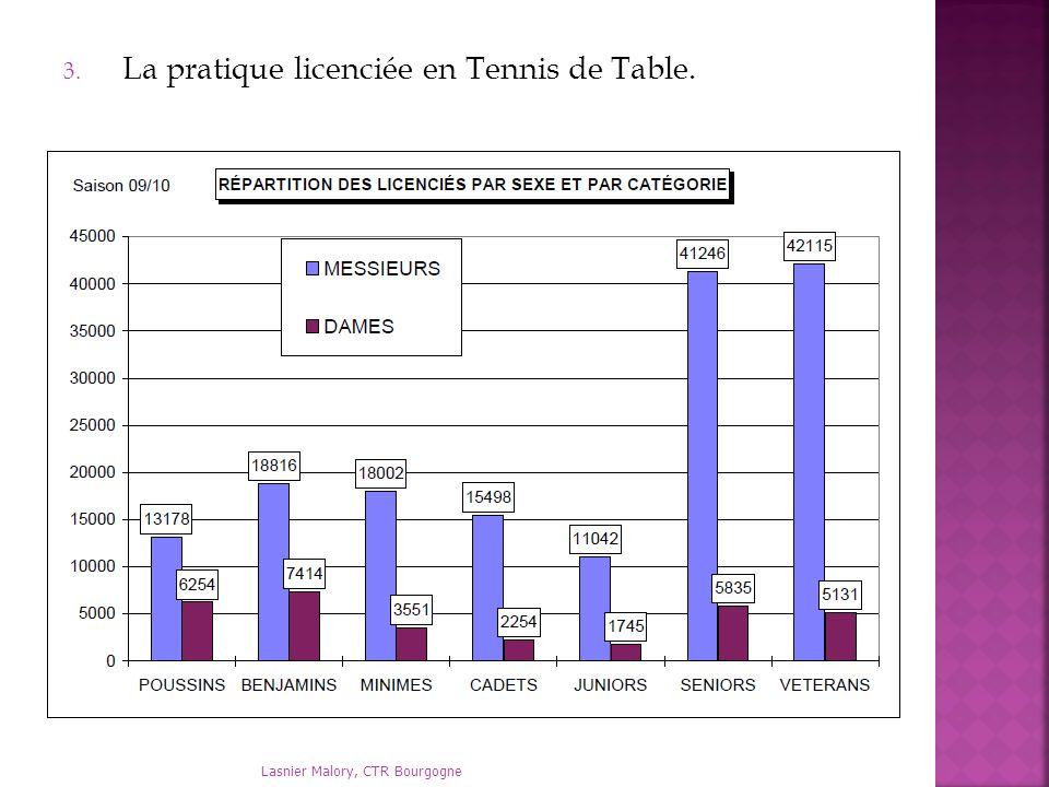 La pratique licenciée en Tennis de Table.