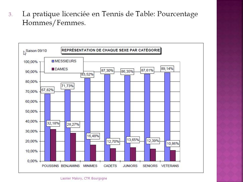 La pratique licenciée en Tennis de Table: Pourcentage Hommes/Femmes.