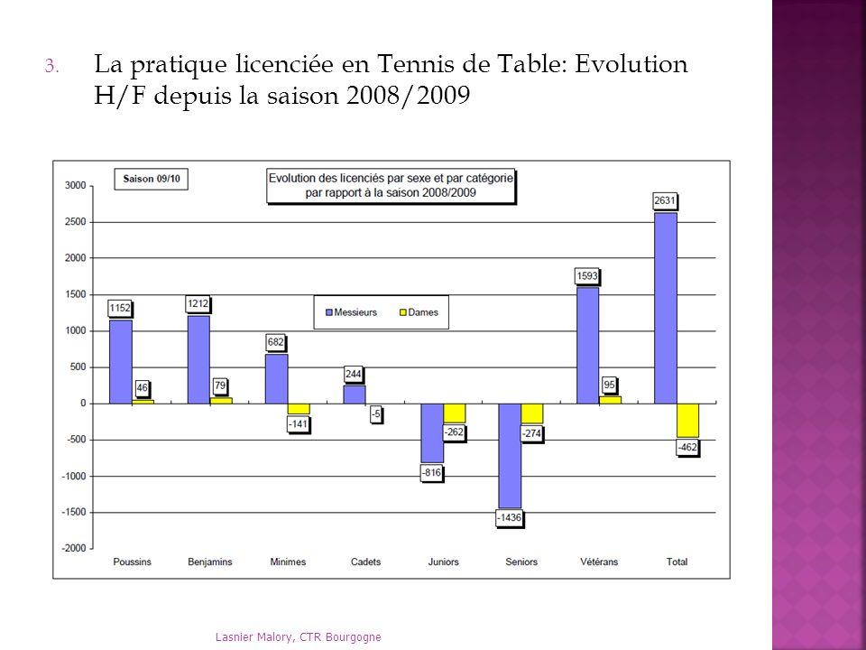 La pratique licenciée en Tennis de Table: Evolution H/F depuis la saison 2008/2009