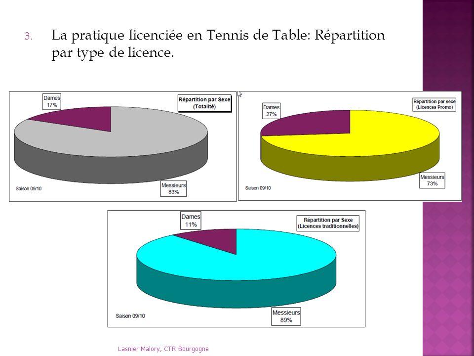 La pratique licenciée en Tennis de Table: Répartition par type de licence.