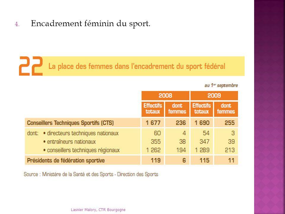 Encadrement féminin du sport.
