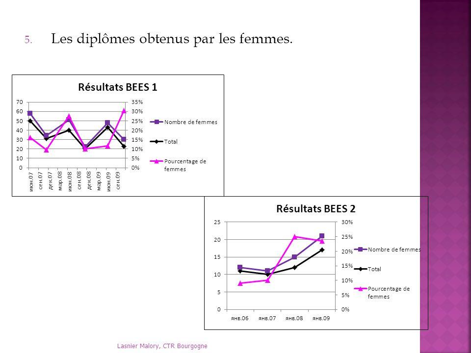 Les diplômes obtenus par les femmes.